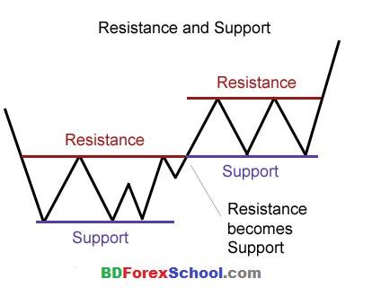 support_resistance_basic