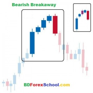 bearish_breakaway