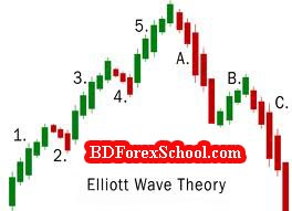 Bdforexschool-ellitot wave