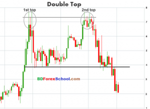 double-top-chart-pattern